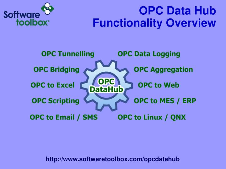 Opc data hub functionality overview