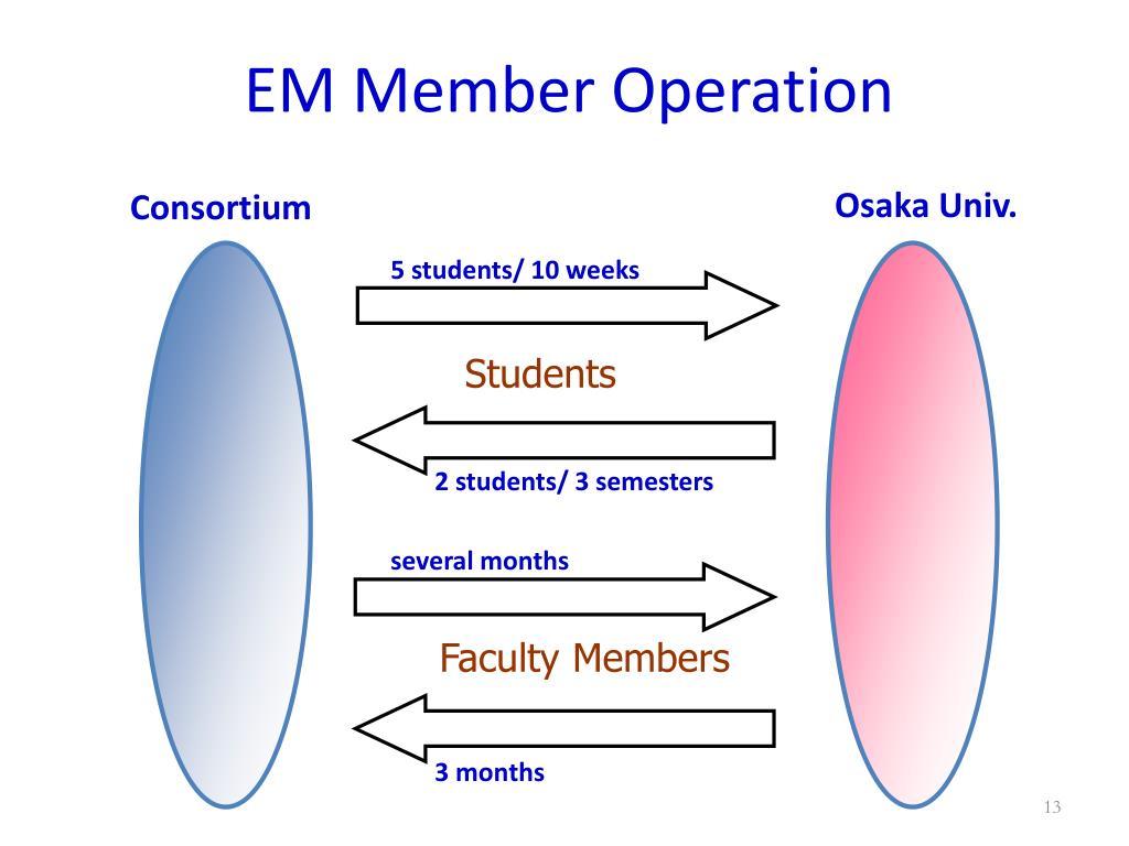 EM Member Operation