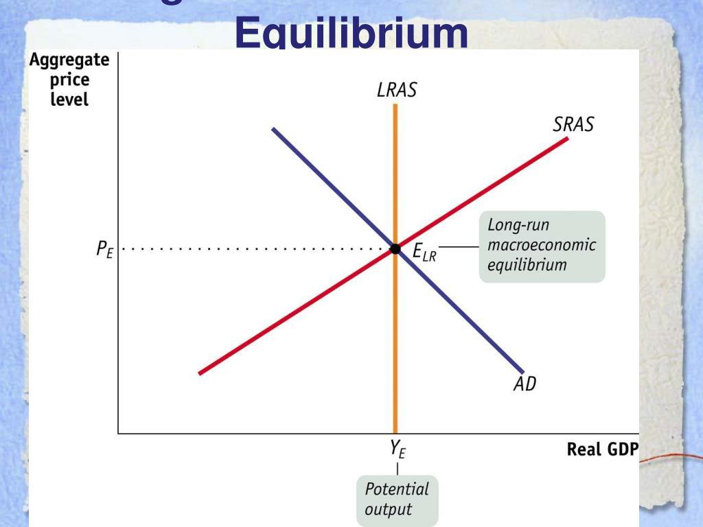 Long-Run Macroeconomic Equilibrium