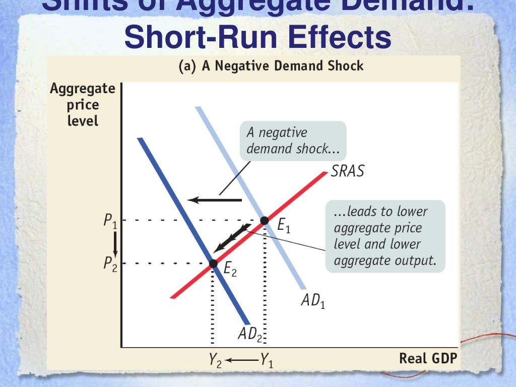 Shifts of Aggregate Demand: Short-Run Effects