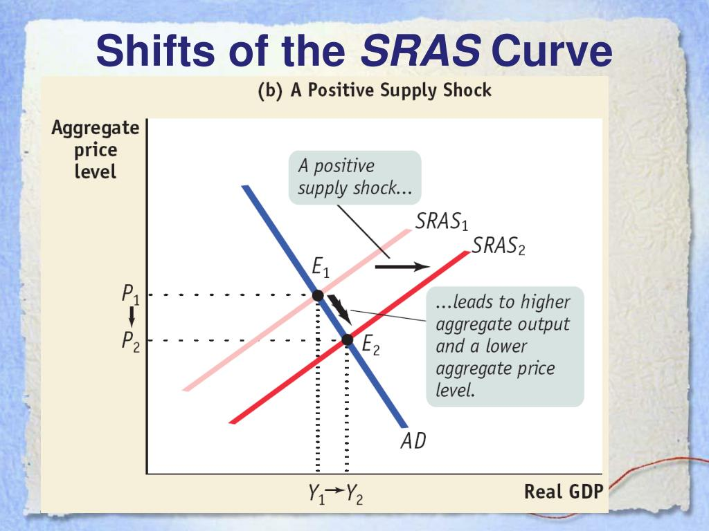 Shifts of the