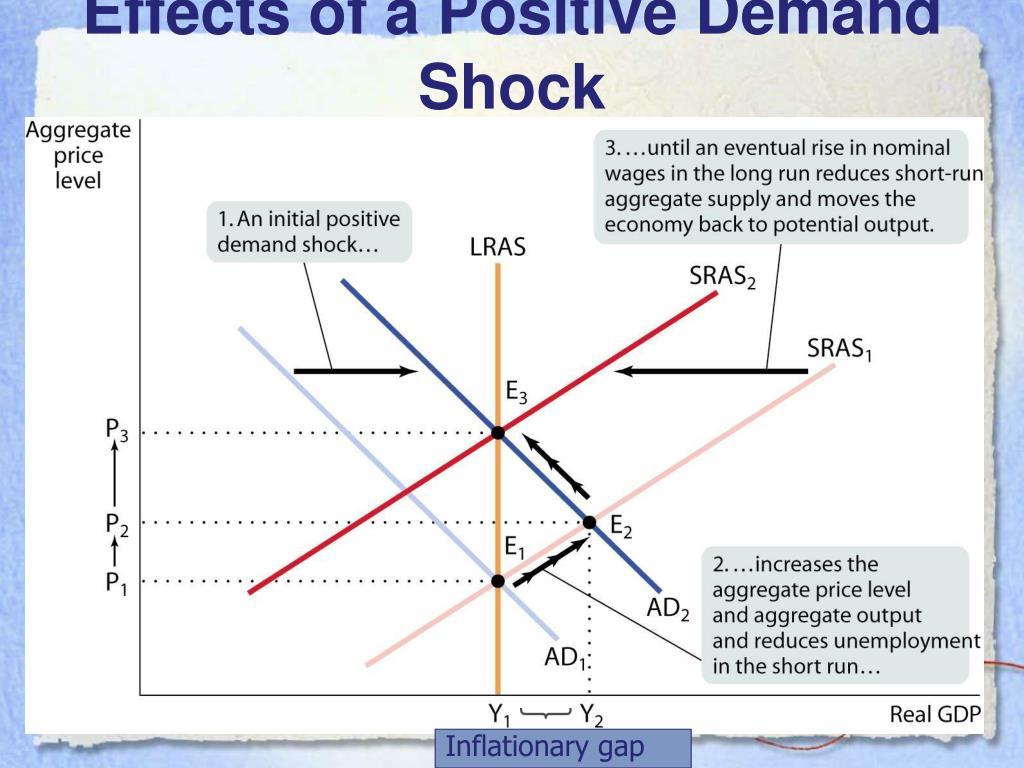 Short-Run Versus Long-Run Effects of a Positive Demand Shock