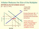 inflation reduces the size of the multiplier