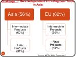 challenge 1 more independent intra regional trade in asia