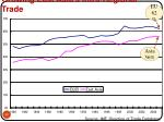 growing east asia s intra regional trade