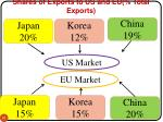 shares of exports to us and eu total exports
