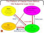 the pattern of capital flows before the subprime loan crisis