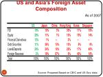 us and asia s foreign asset composition