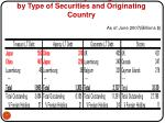 us securities held by foreign investors by type of securities and originating country