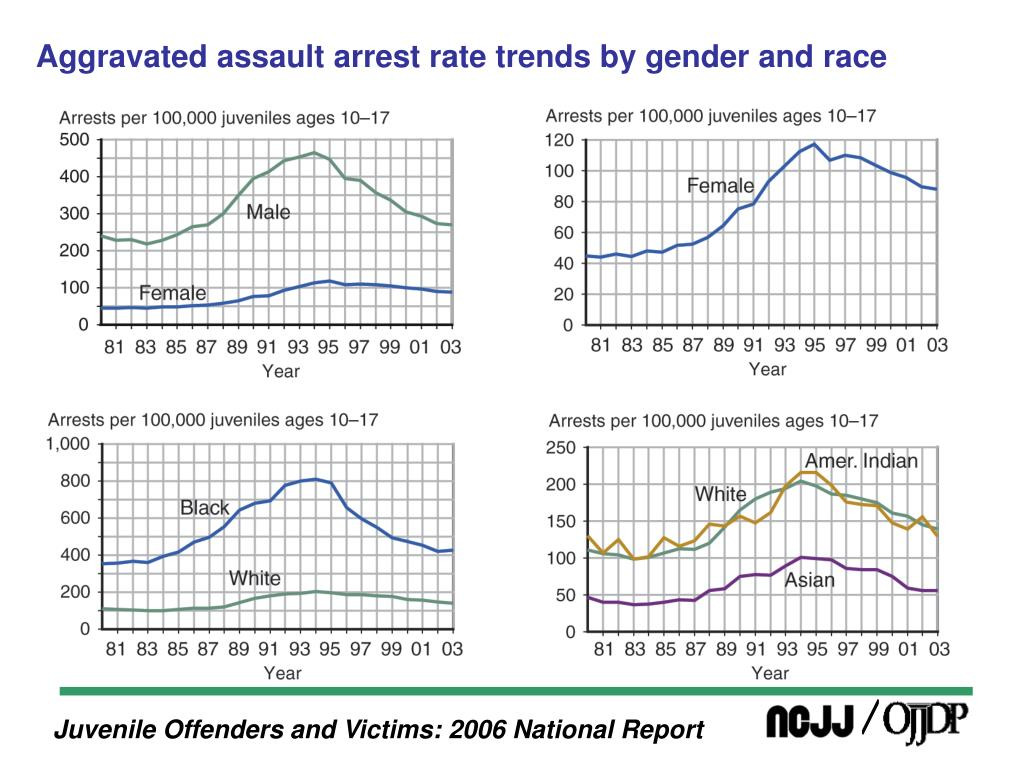 Aggravated assault arrest rate trends by gender and race