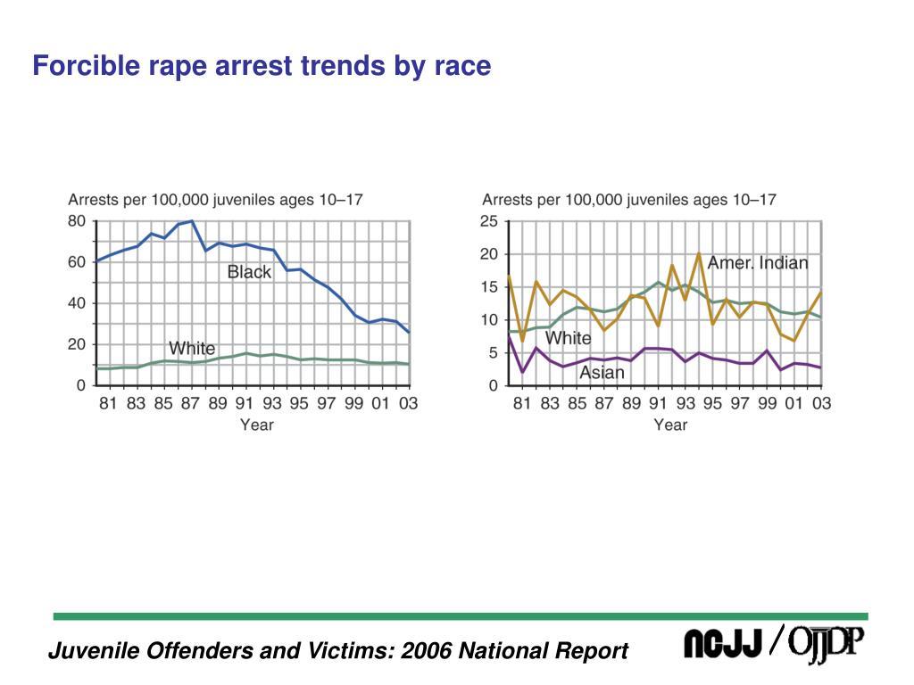 Forcible rape arrest trends by race