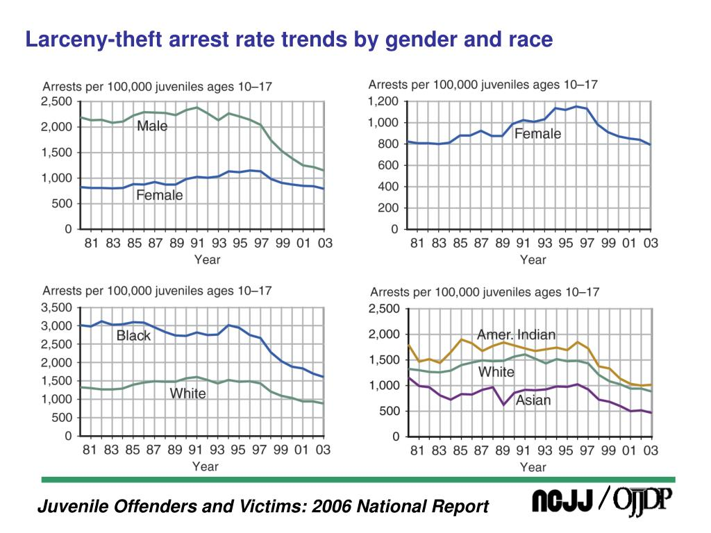 Larceny-theft arrest rate trends by gender and race