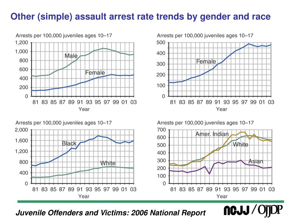 Other (simple) assault arrest rate trends by gender and race