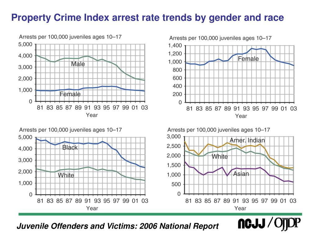 Property Crime Index arrest rate trends by gender and race