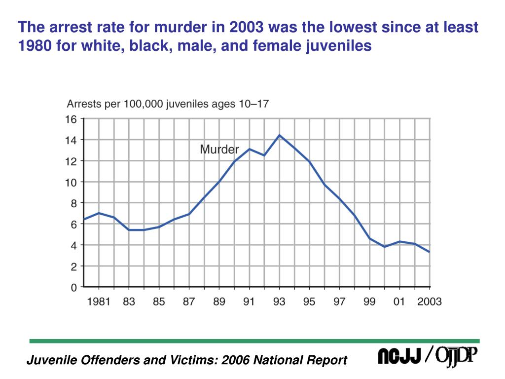 The arrest rate for murder in 2003 was the lowest since at least 1980 for white, black, male, and female juveniles