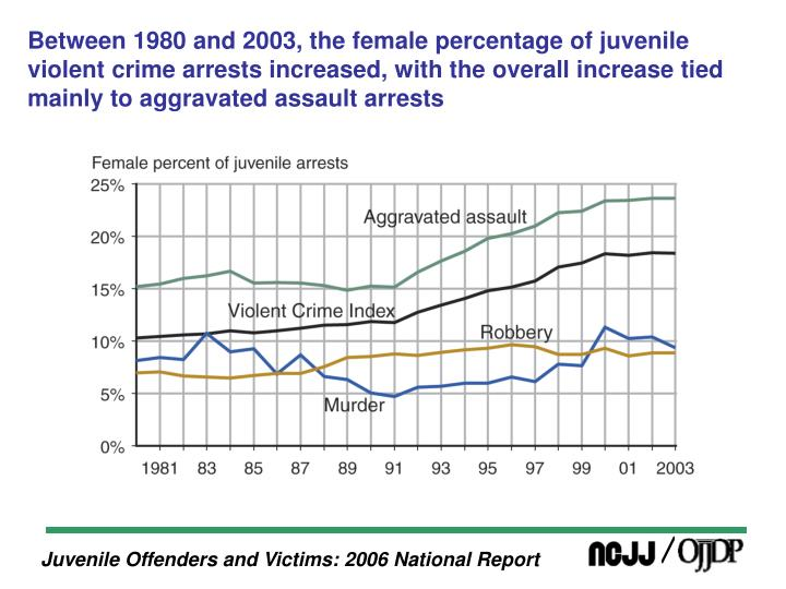 Between 1980 and 2003, the female percentage of juvenile violent crime arrests increased, with the o...