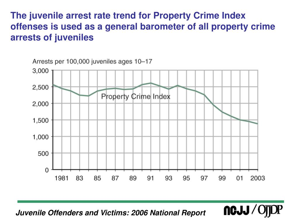 The juvenile arrest rate trend for Property Crime Index offenses is used as a general barometer of all property crime arrests of juveniles