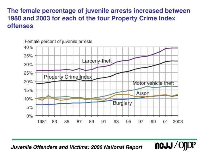 The female percentage of juvenile arrests increased between 1980 and 2003 for each of the four Prope...