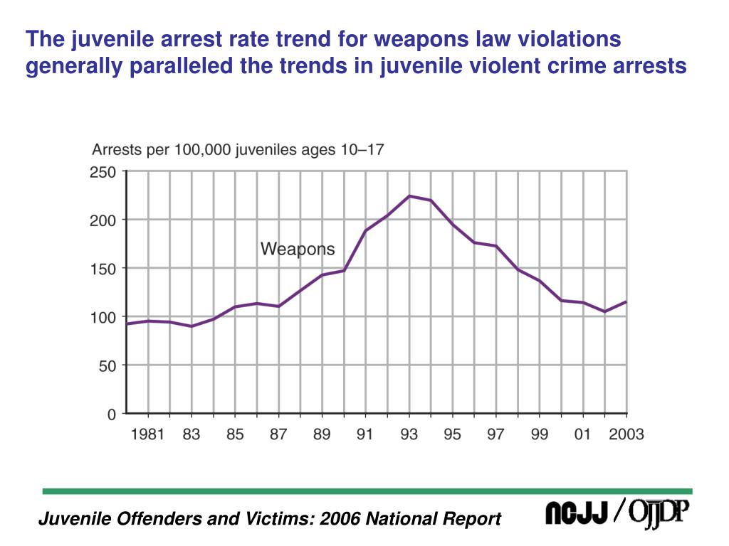 The juvenile arrest rate trend for weapons law violations generally paralleled the trends in juvenile violent crime arrests