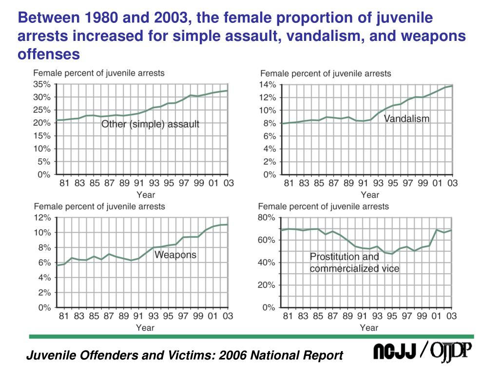 Between 1980 and 2003, the female proportion of juvenile arrests increased for simple assault, vandalism, and weapons offenses