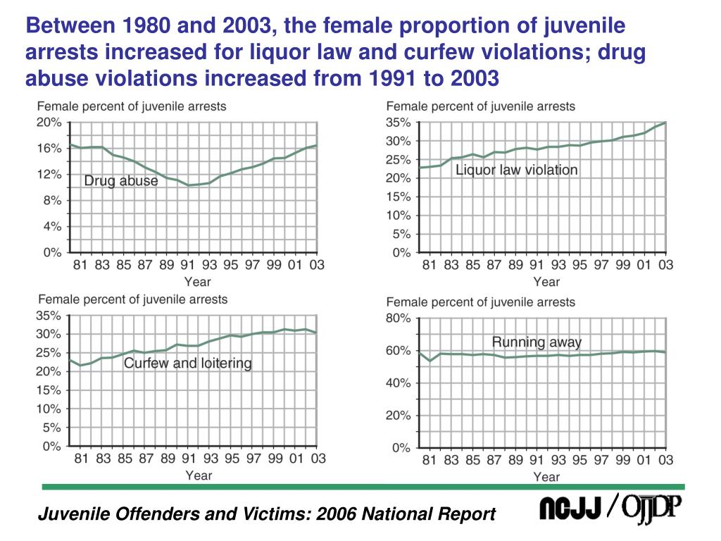 Between 1980 and 2003, the female proportion of juvenile arrests increased for liquor law and curfew violations; drug abuse violations increased from 1991 to 2003