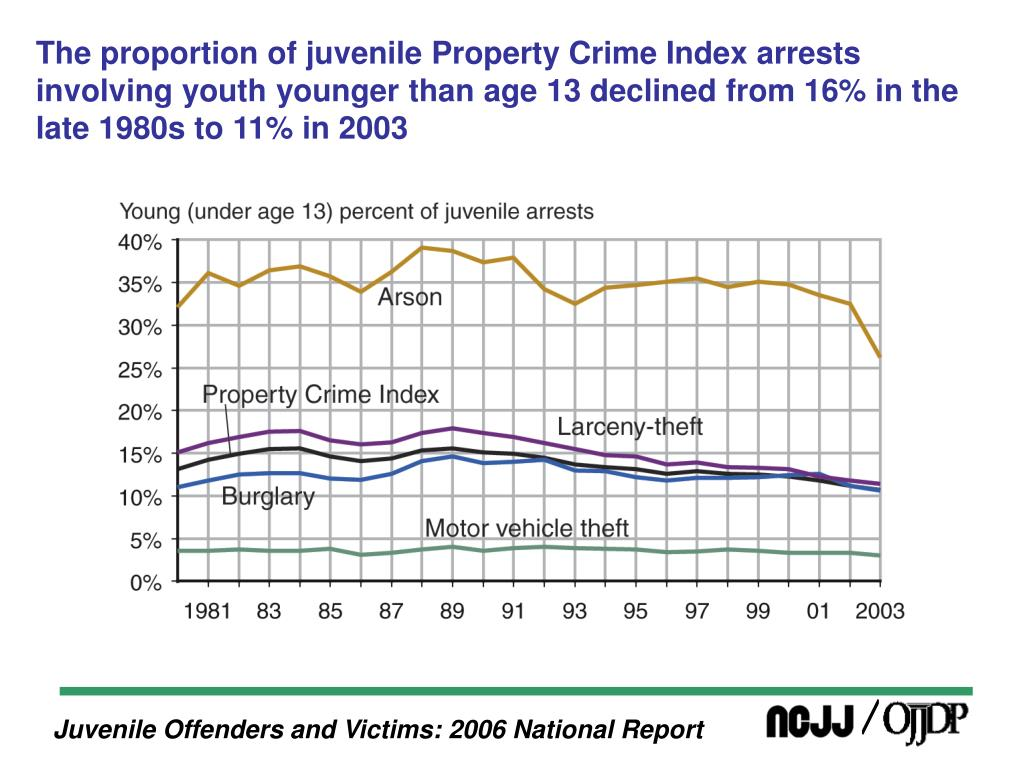 The proportion of juvenile Property Crime Index arrests involving youth younger than age 13 declined from 16% in the late 1980s to 11% in 2003