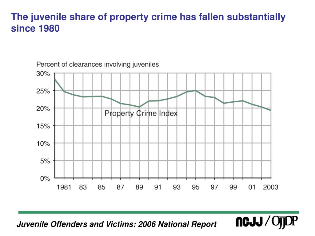 The juvenile share of property crime has fallen substantially