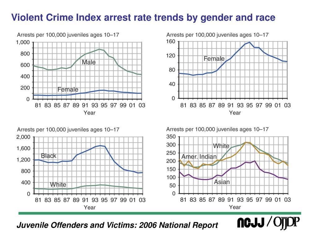Violent Crime Index arrest rate trends by gender and race