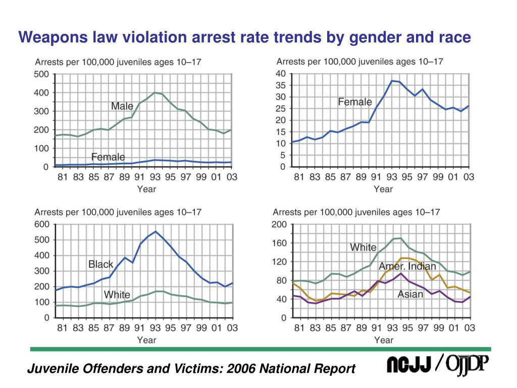 Weapons law violation arrest rate trends by gender and race