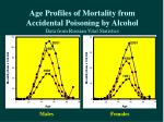 age profiles of mortality from accidental poisoning by alcohol data from russian vital statistics