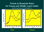 trends in homicide rates for young and middle aged adults data from russian vital statistics