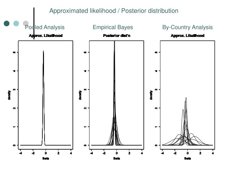 Approximated likelihood / Posterior distribution