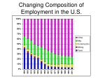 changing composition of employment in the u s