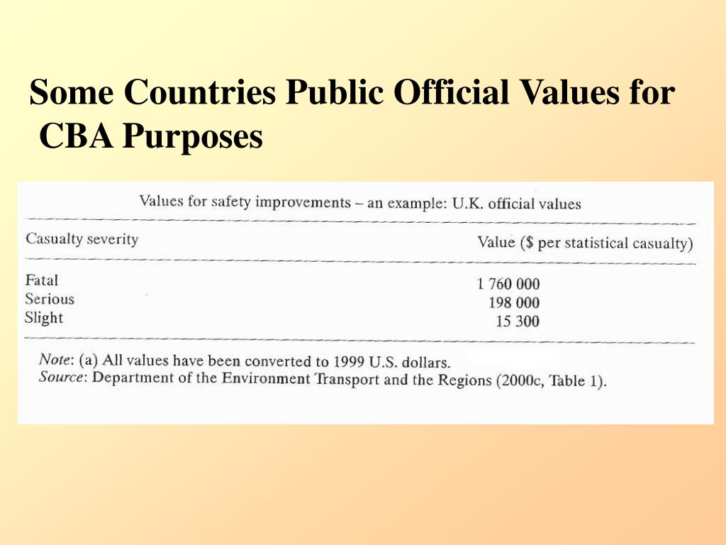 Some Countries Public Official Values for