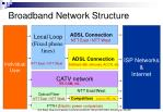 broadband network structure