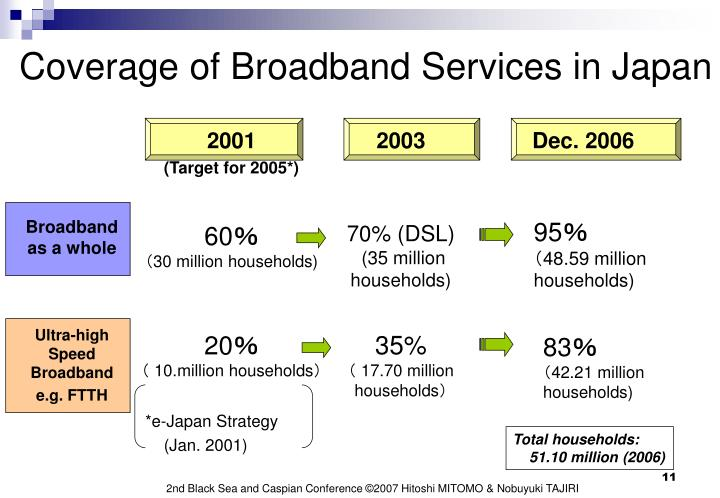 Coverage of Broadband Services in Japan