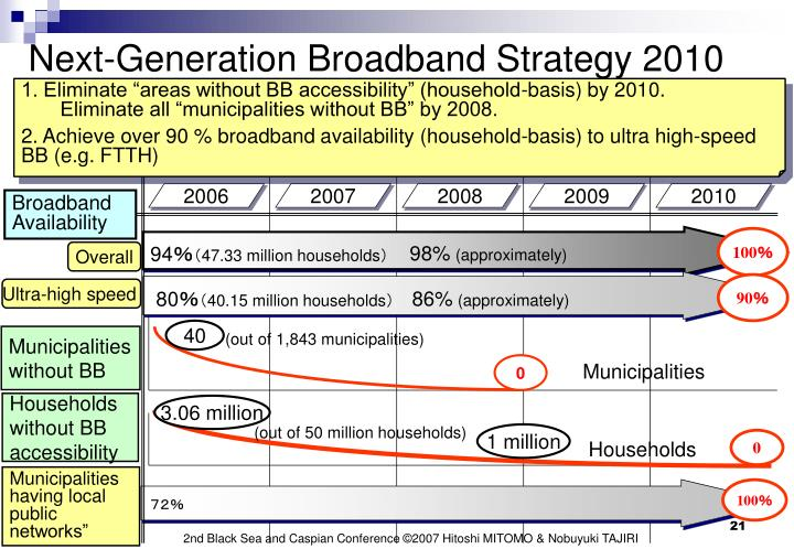 Next-Generation Broadband Strategy 2010