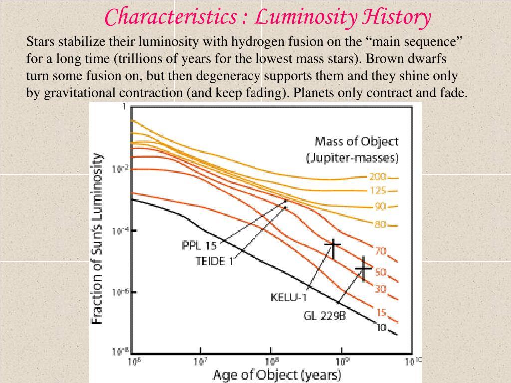 Characteristics : Luminosity History