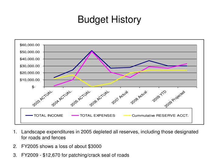 Budget History