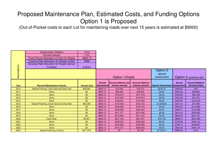 Proposed Maintenance Plan, Estimated Costs, and Funding Options