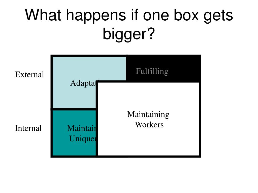 What happens if one box gets bigger?