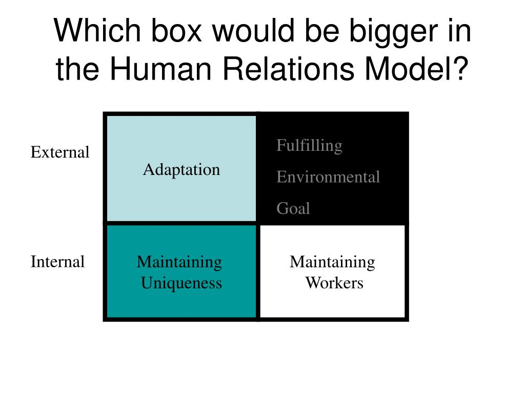 Which box would be bigger in the Human Relations Model?