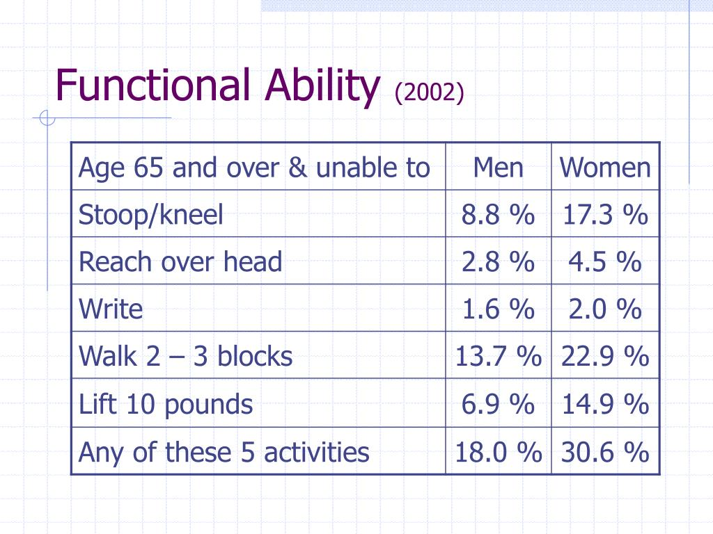 Functional Ability