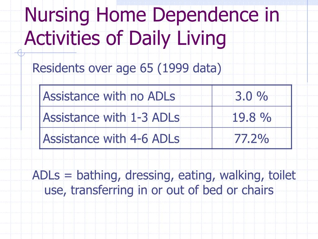 Nursing Home Dependence in Activities of Daily Living