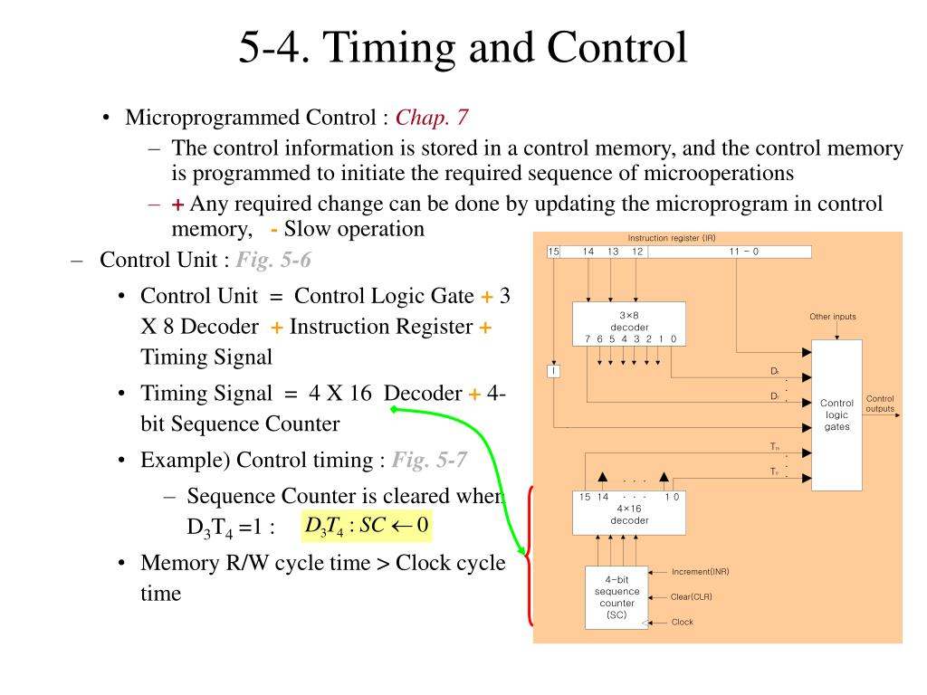 5-4. Timing and Control