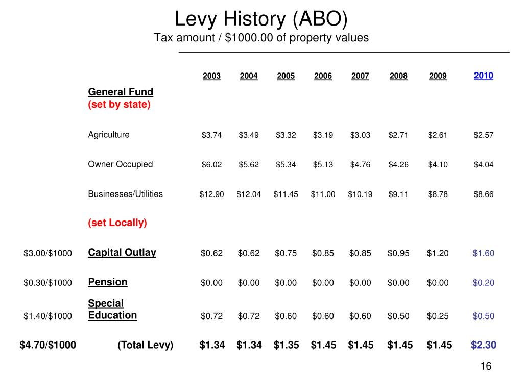 Levy History (ABO)