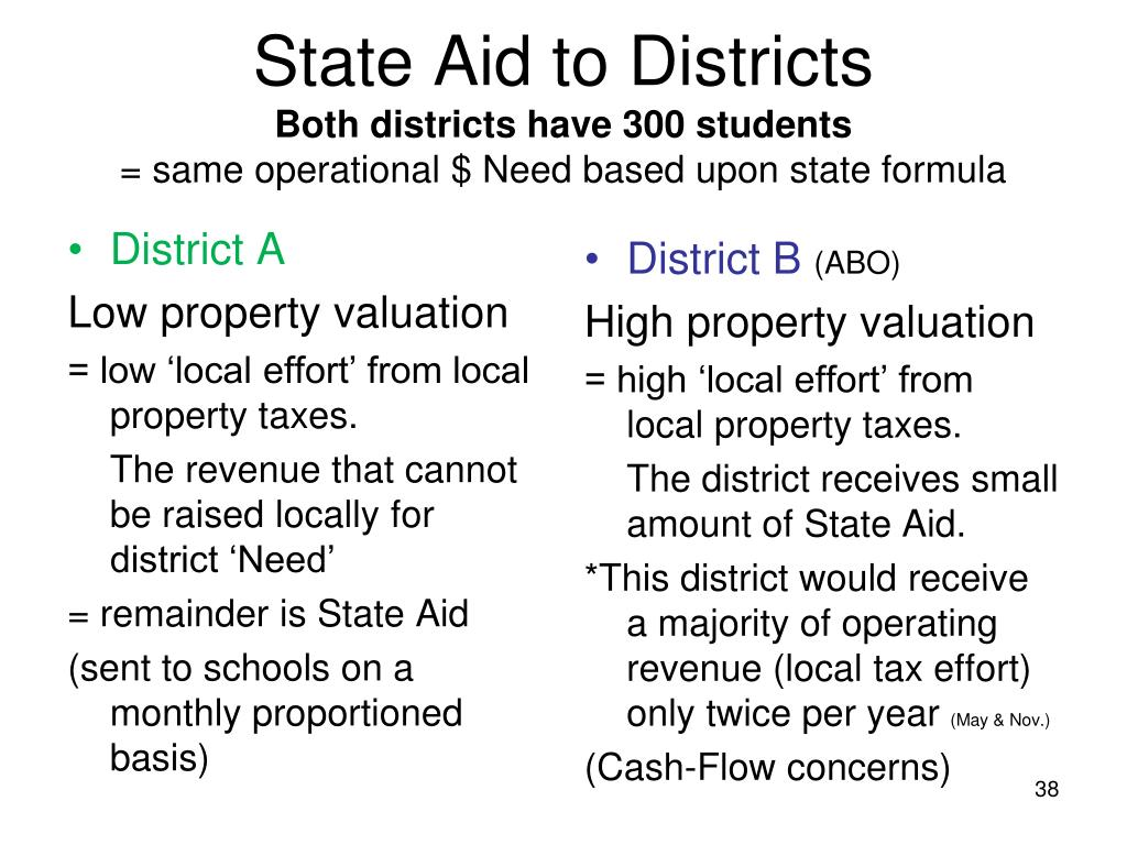 State Aid to Districts