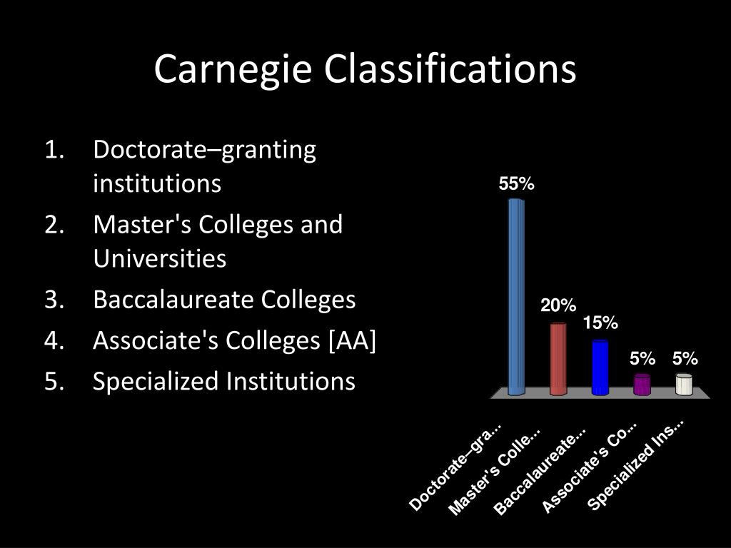 Carnegie Classifications