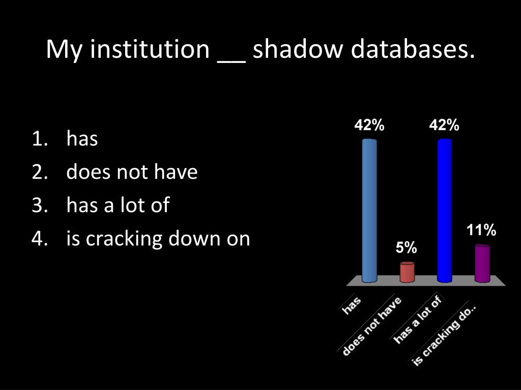 My institution __ shadow databases.