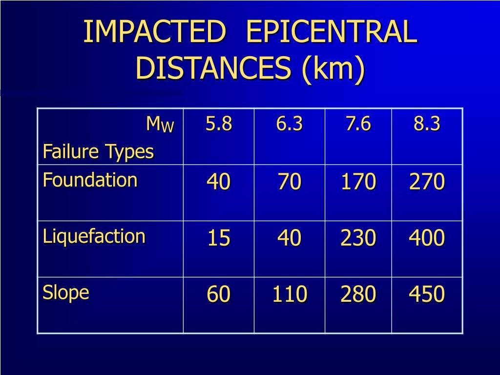 IMPACTED  EPICENTRAL DISTANCES (km)